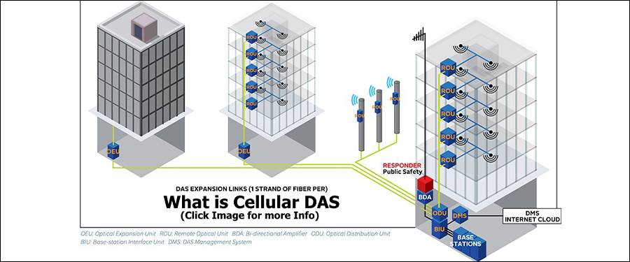 Distributed Antenna System Das Improved Cellular Communication